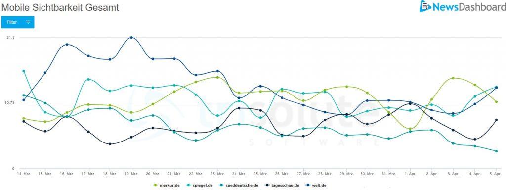 """Diagramm zur mobilen SERP Sichtbarkeit für das Keywordset """"Corona""""."""