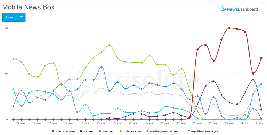 """English-language publisher mobile news box visibility graph for the keyword """"coronavirus"""" in the United States."""