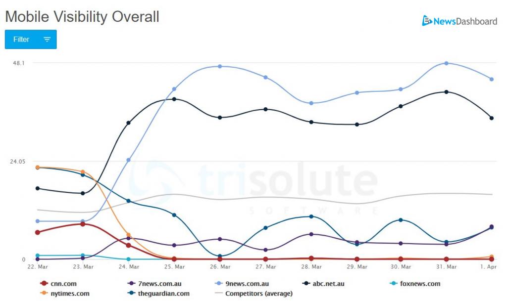 """Diagramm zur ausländischen Publisher mobilen SERP Sichtbarkeit für das Keyword """"coronavirus"""" in Australien."""