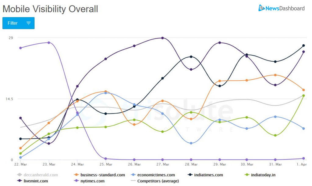 """Foreign publisher mobile SERP visibility graph for the keyword """"coronavirus"""" in India."""