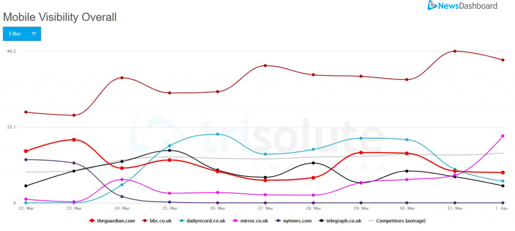 """Foreign publisher mobile SERP visibility graph for the keyword """"coronavirus"""" in the United Kingdom."""