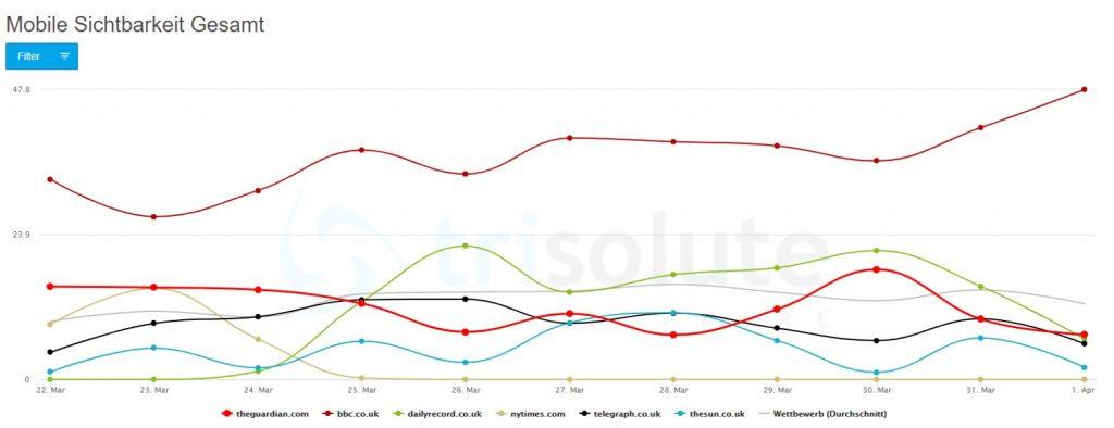 """Diagramm zur ausländischen Publisher mobilen SERP Sichtbarkeit für das Keyword """"coronavirus"""" in Großbritannien."""