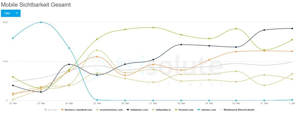 """Diagramm zur ausländischen Publisher mobilen SERP Sichtbarkeit für das Keyword """"coronavirus"""" in Indien."""