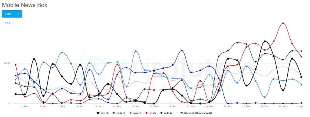 """Diagramm zur ausländischen Publisher mobilen News Box Sichtbarkeit für das Keyword """"coronavirus"""" in der Schweiz."""