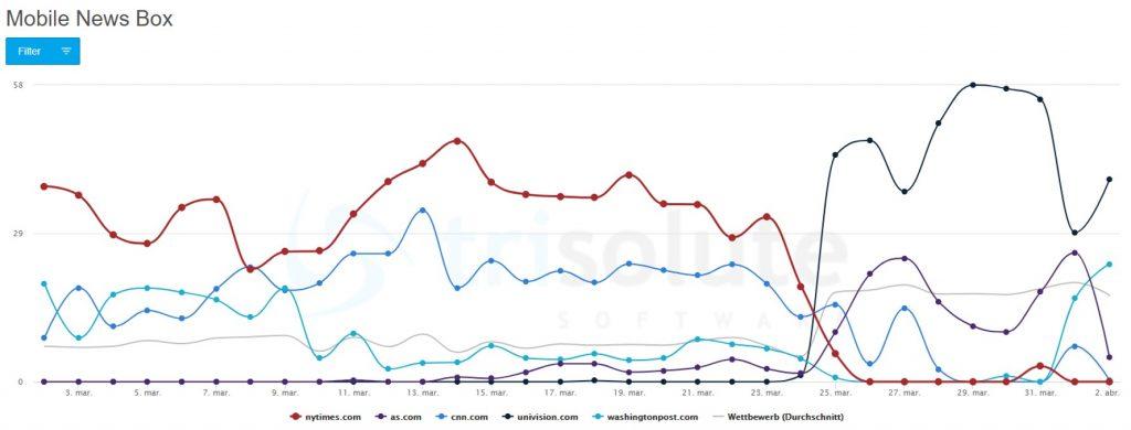 """Diagramm zur englischsprachigen Publisher mobilen News Box Sichtbarkeit für das Keyword """"coronavirus"""" in den Vereinigten Staaten."""