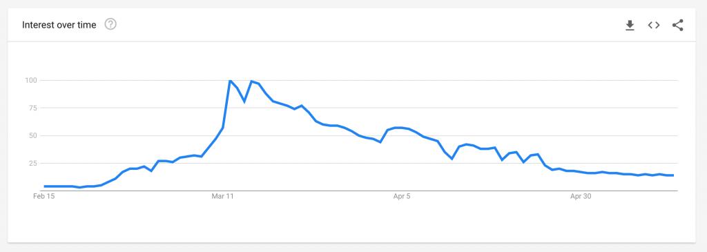 """Google Trends """"coronavirus"""""""