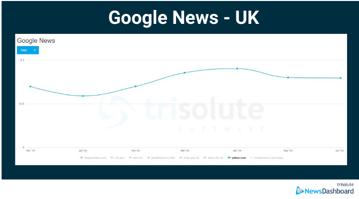 Google News visibility in UK