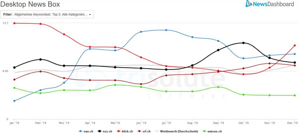 Sichtbarkeitswerte von der Desktop News Box auf der Google SERP aus dem Jahr 2019