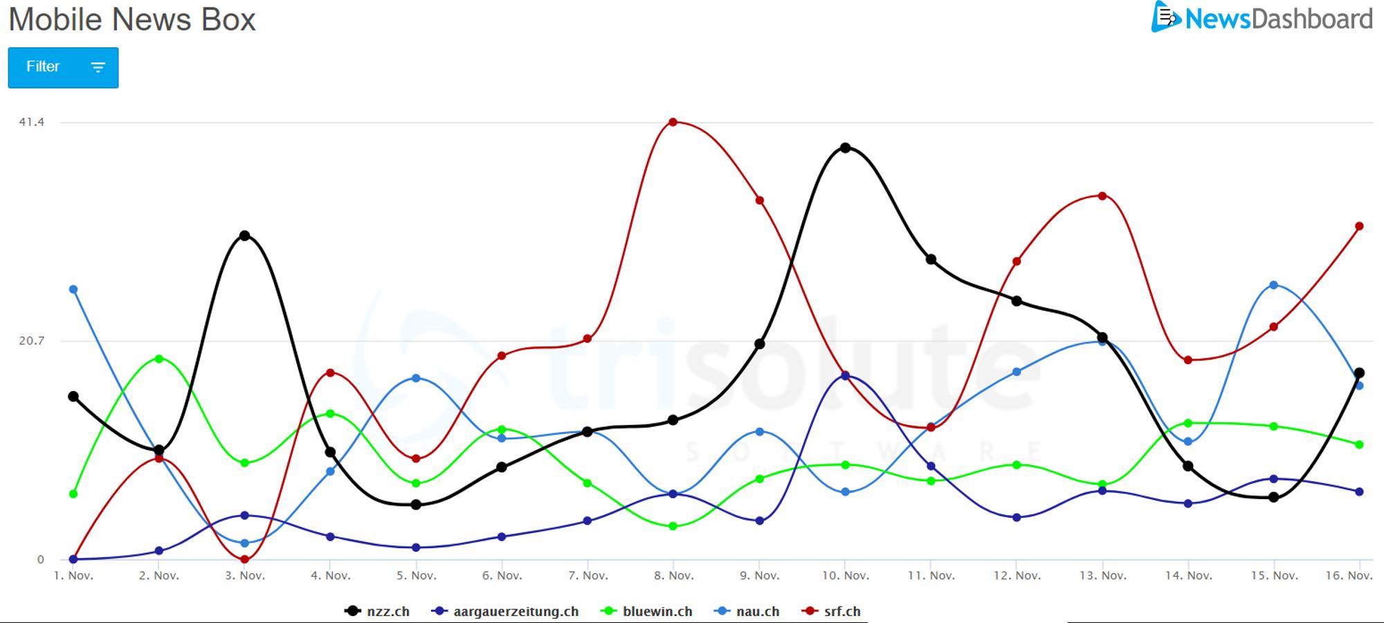 Sichtbarkeitswerte von der mobilen News Box aus der Schweiz zu Biden.
