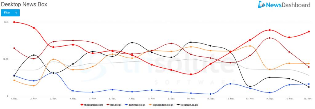 Desktop visibility for the general US election keywordset in the UK