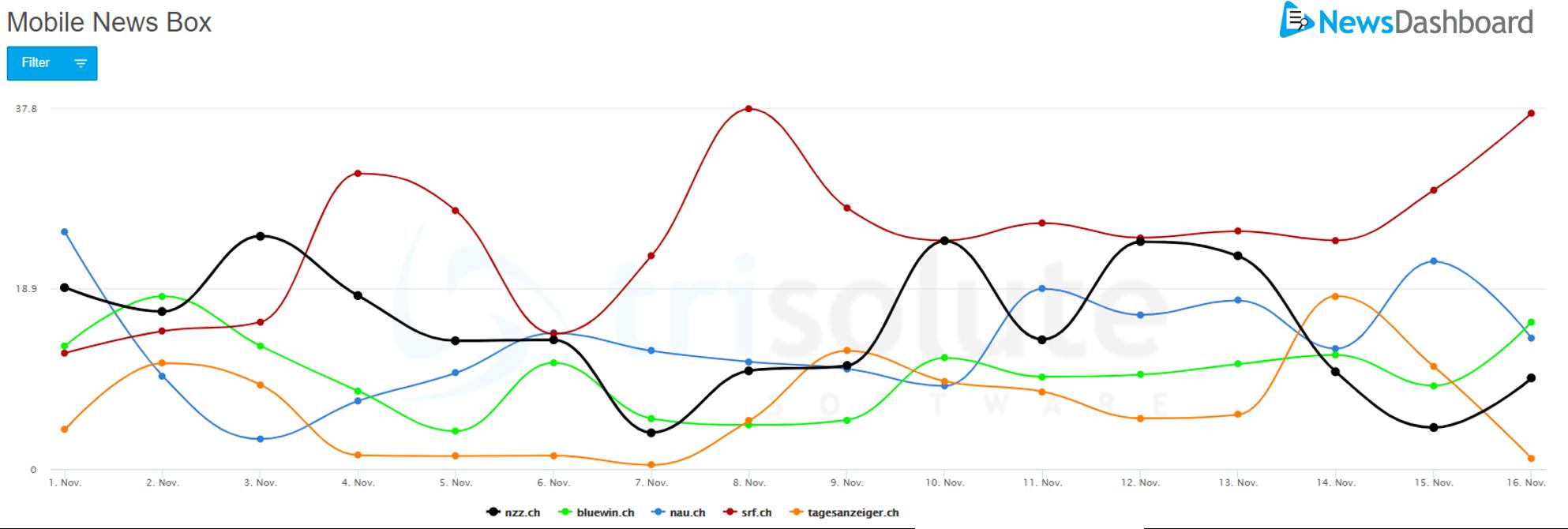 Sichtbarkeit der mobilen News Box für die allgemeinen US Wahl Keywords in der Schweiz