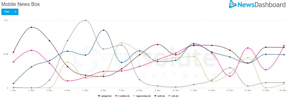 Sichtbarkeitswerte der mobilen News Box auf der Google SERP aus dem Jahr 2020 für Biden.
