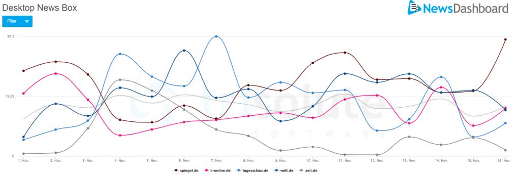 Sichtbarkeitswerte der Desktop News Box auf der Google SERP aus dem Jahr 2020 für die US Wahl.