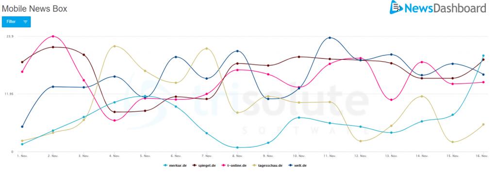 Sichtbarkeitswerte der mobilen News Box auf der Google SERP aus dem Jahr 2020 für die US Wahl.