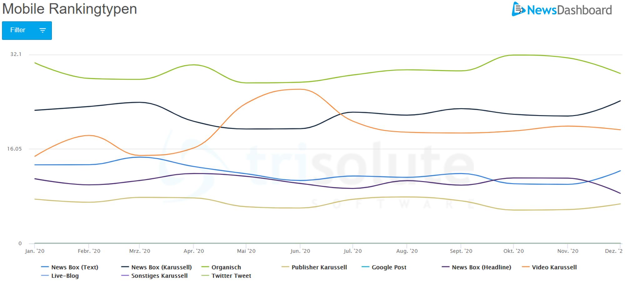 Das organische Ranking gab es 2020 am häufigsten auf der mobilen SERP.