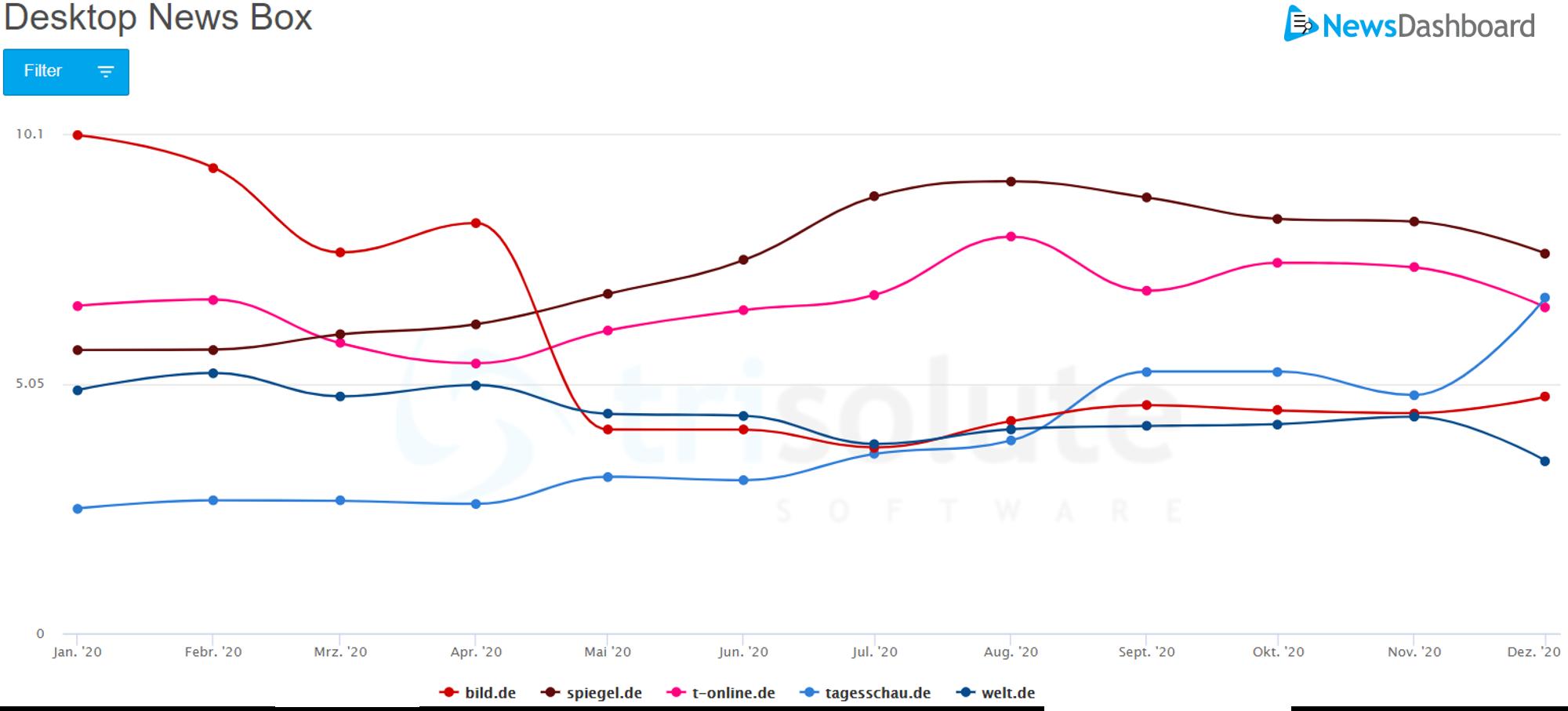 Über das Jahr hinweg hat spiegel.de ihre Sichtbarkeit in der Desktop News Box ausgebaut.