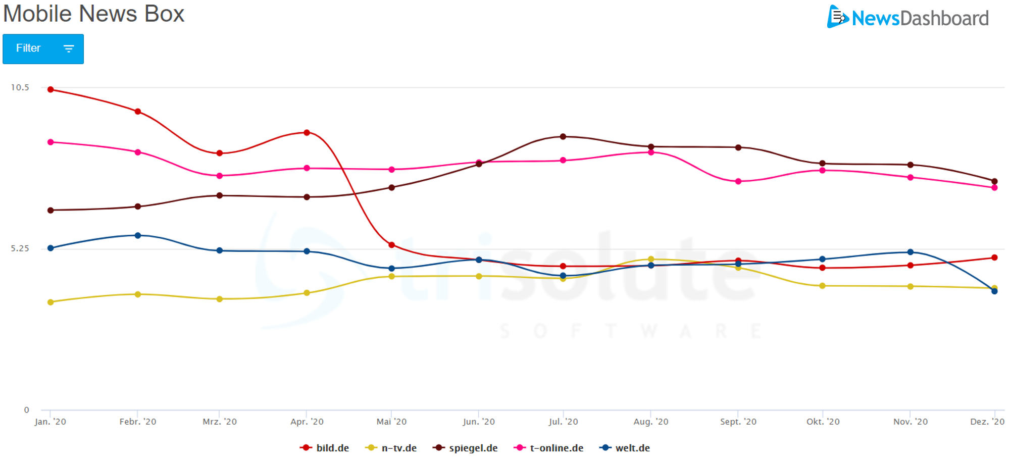 Die Sichtbarkeit für die mobile News Box konnte t-online.de über das Jahr 2020 halten.