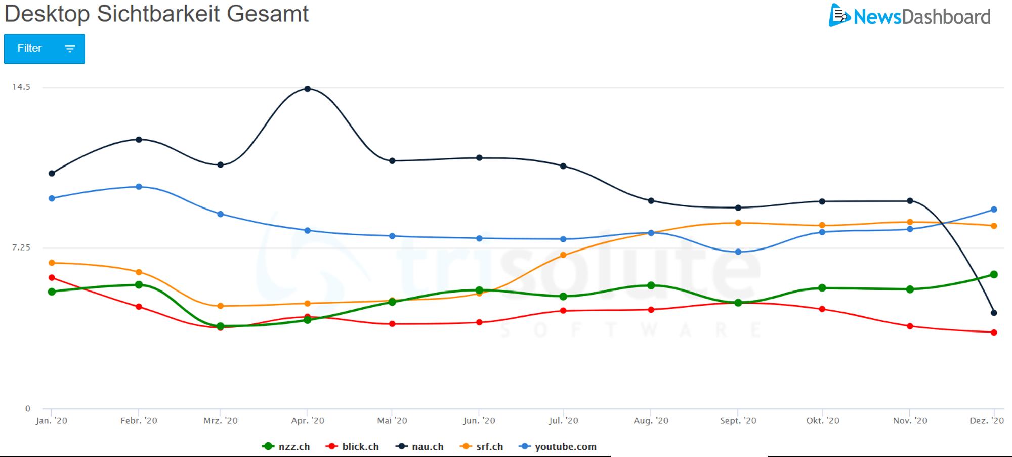 Die Sichtbarkeit konstant über das Jahr 2020 hinweg gesteigert hat srf.ch auf der Desktop SERP.