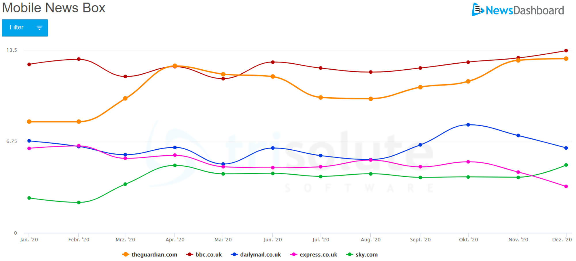 In the mobile news box, 2020 bbc.co.uk manages to hold on to the top spot.