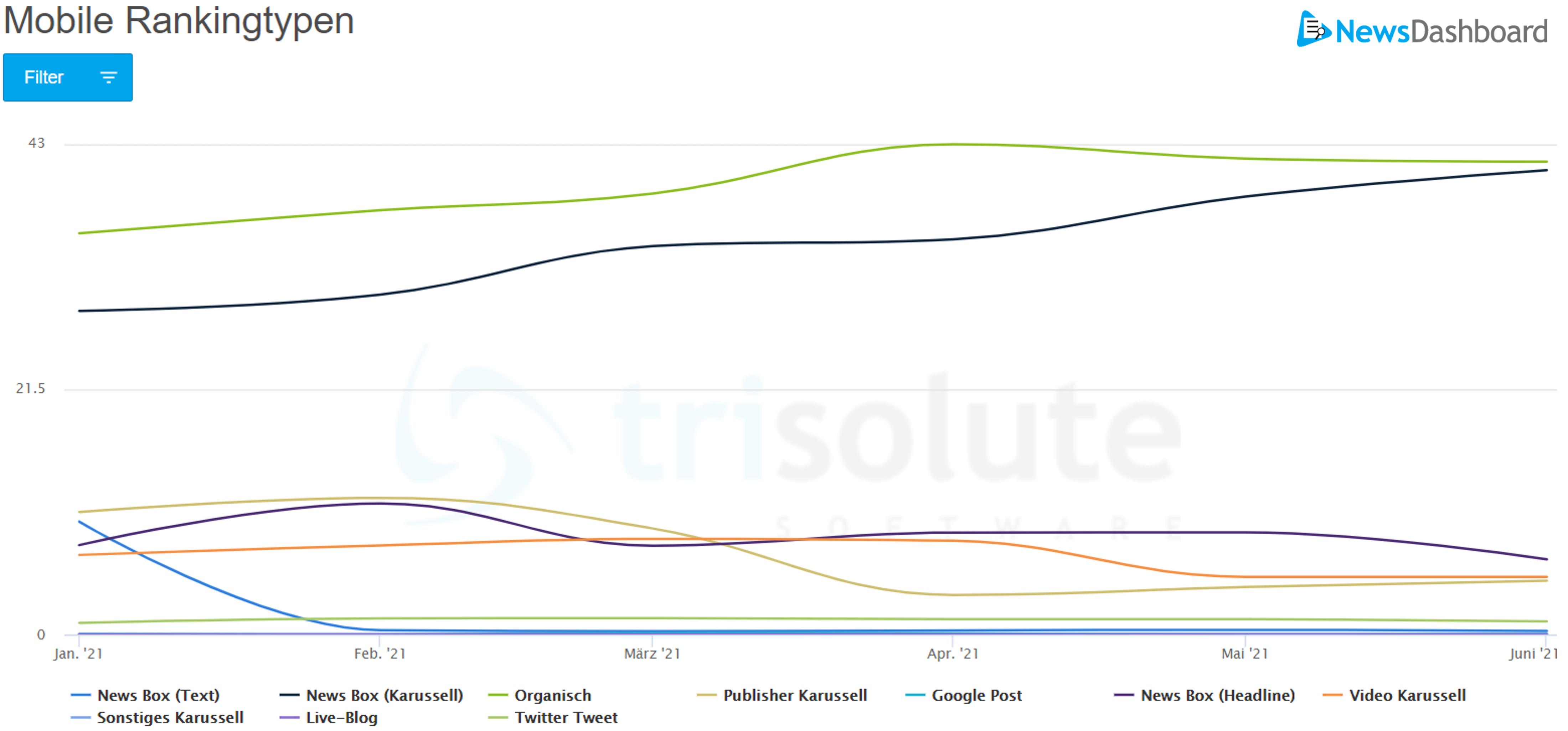 Der sichtbarste mobile Rankingtyp zu Wirtschaft ist das organische Ranking.
