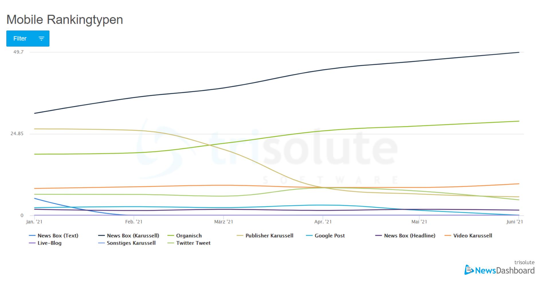 Mobile Rankingtypen für die Kategorie Sport