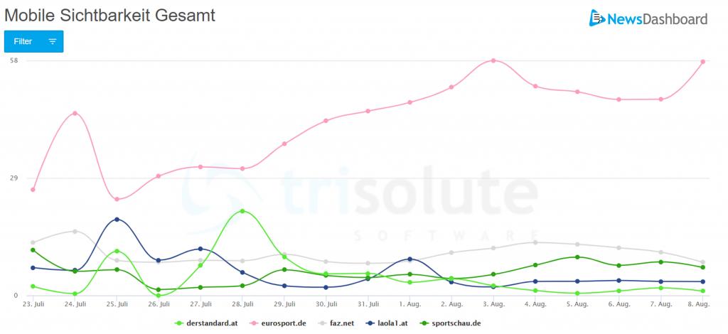 Olympia 2021: Die mobile SERP - Top-Publisher aus Österreich im Vergleich